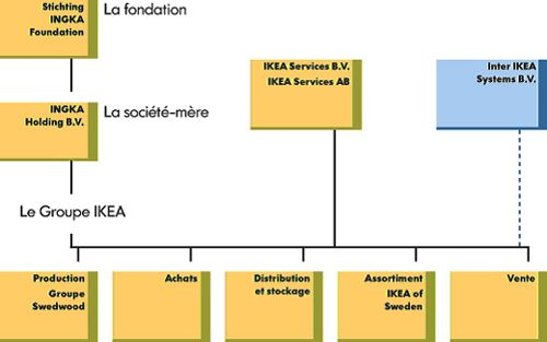 analysing the organisational structure of ikea Ikea is a company implementing the low cost strategy  for critically analyzing the case study some of the  corporate structure of ikea is owned and managed by.